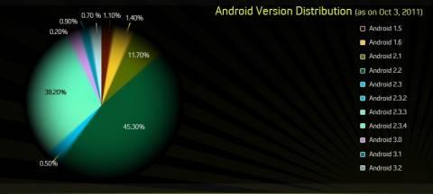 Παραμένει το «χάος» στη διασπορά των Android εκδόσεων