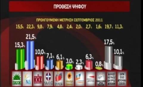 Στο 6,2% η διαφορά ΝΔ με ΠΑΣΟΚ - Καταλληλότερος ο Σαμαράς