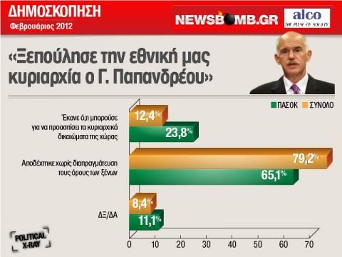 8 στους 10 Ελληνες: «Ξεπούλησε την εθνική μας κυριαρχία ο Παπανδρέου»!