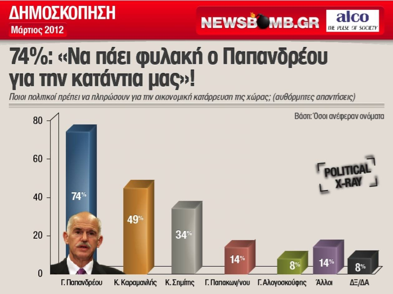 22230bc7dbf2 NEWSBOMB. 3 στους 4 Ελληνες  «Να πάει φυλακή ο Παπανδρέου για την κατάντια  μας»