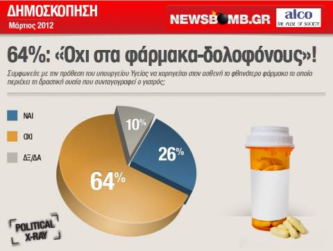 «Όχι» στα φάρμακα-δολοφόνους λένε 2 στους 3 Ελληνες