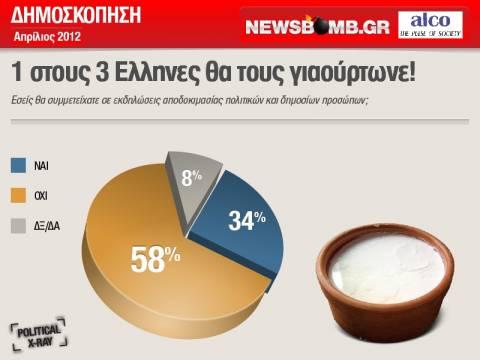 1 στους 3 Έλληνες: Ναι, θα τους πετούσα γιαούρτια!