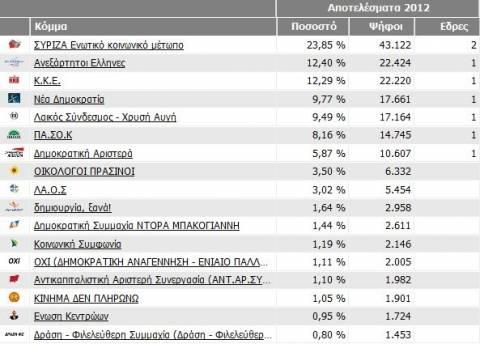 Αποτελέσματα εκλογών 2012: Ποίοι εκλέγονται στη Β' Πειραιώς
