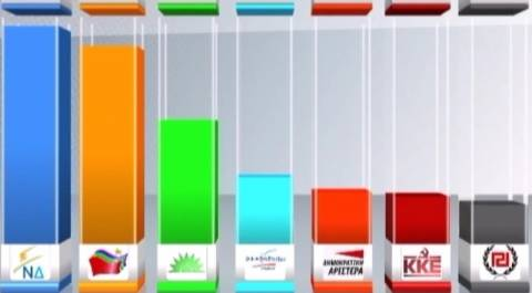 Δημοσκόπηση: Πρώτη με 23,1% η ΝΔ, ΣΥΡΙΖΑ 21%