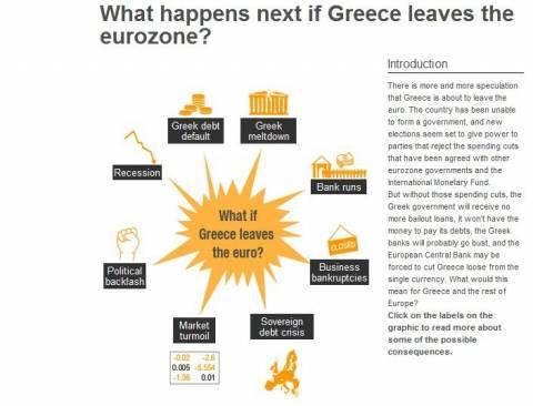 BBC: Τι θα συμβεί εάν η Ελλάδα εγκαταλείψει την ευρωζώνη;