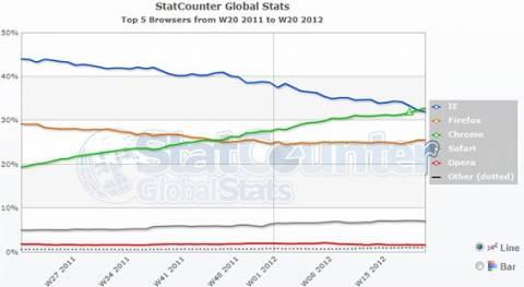 Ο Chrome είναι ο νέος βασιλιάς των browsers!