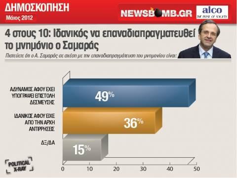 Εκλογές Ιουνίου: «Ιδανικός» ο Σαμαράς, «χρήσιμος» ο Τσίπρας