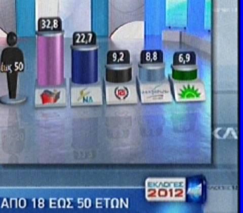 Πώς ψήφισαν οι Έλληνες 18 – 50 ετών