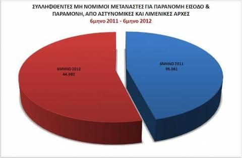 Αυξάνεται αντί να μειώνεται η εισροή λαθρομεταναστών από Τουρκία