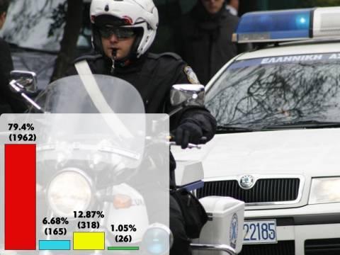 Δημοψήφισμα: Δυσπιστία για την επιστροφή των 1.500 αστυνομικών