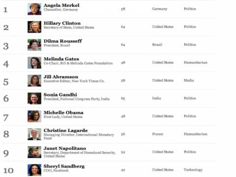 Forbes: Η Μέρκελ και πάλι πιο ισχυρή γυναίκα στον κόσμο