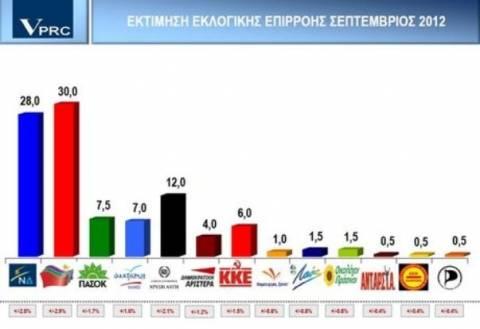 Νέα δημοσκόπηση της VPRC βγάζει πρώτο με 30% τον ΣΥΡΙΖΑ