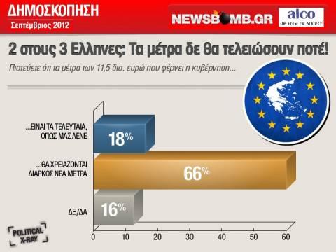 2 στους 3 Ελληνες: Τα μέτρα δεν θα τελειώσουν ποτέ!