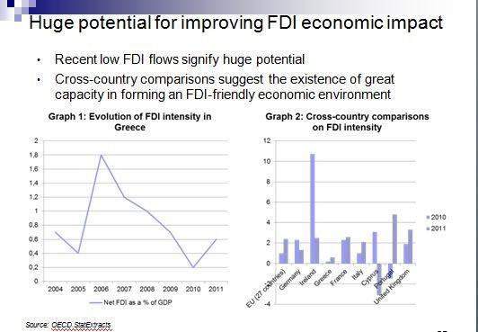 Γ. Μέργος: Στο επίκεντρο οι ξένες επενδύσεις στην Ελλάδα