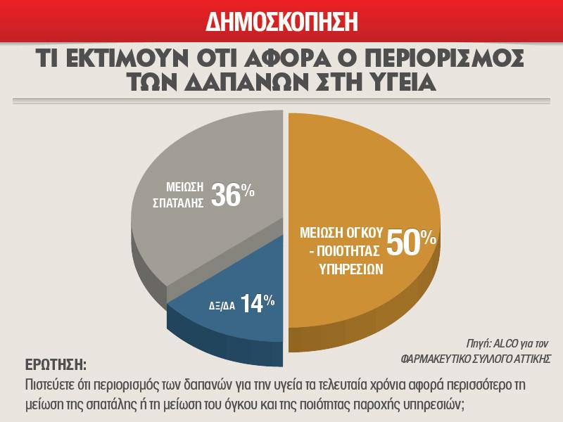 72%: η τρόικα ενδιαφέρεται μόνο για τα κέρδη των πολυεθνικών