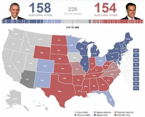 Εκλογές ΗΠΑ: Κερδίζει την Πενσυλβάνια ο Ομπάμα