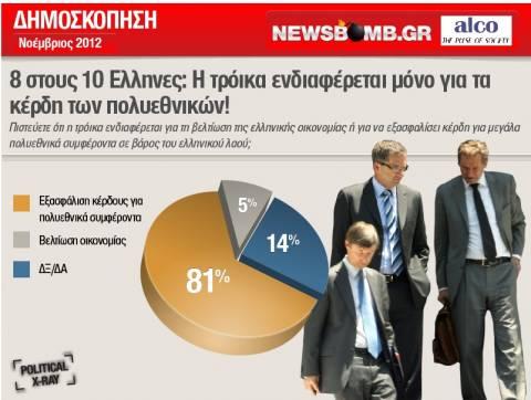 8 στους 10 Ελληνες: Υπηρέτης των πολυεθνικών η τρόικα!