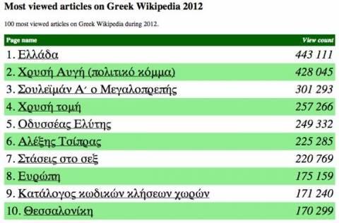 Wikipedia: Ελλάδα, Χρυσή Αυγή και Σουλεϊμάν στα δημοφιλέστερα του 2012