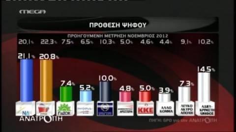 Δημοσκόπηση: Ελαφρύ προβάδισμα της ΝΔ έναντι του ΣΥΡΙΖΑ