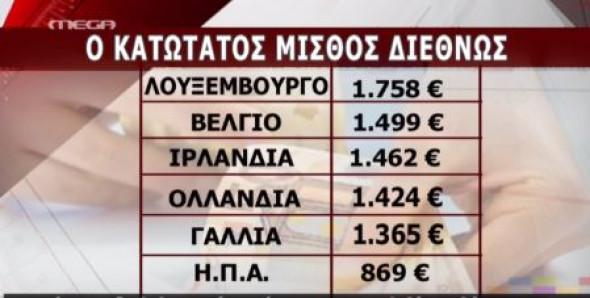 Δείτε πόσος είναι ο κατώτατος μισθός διεθνώς! (pic)