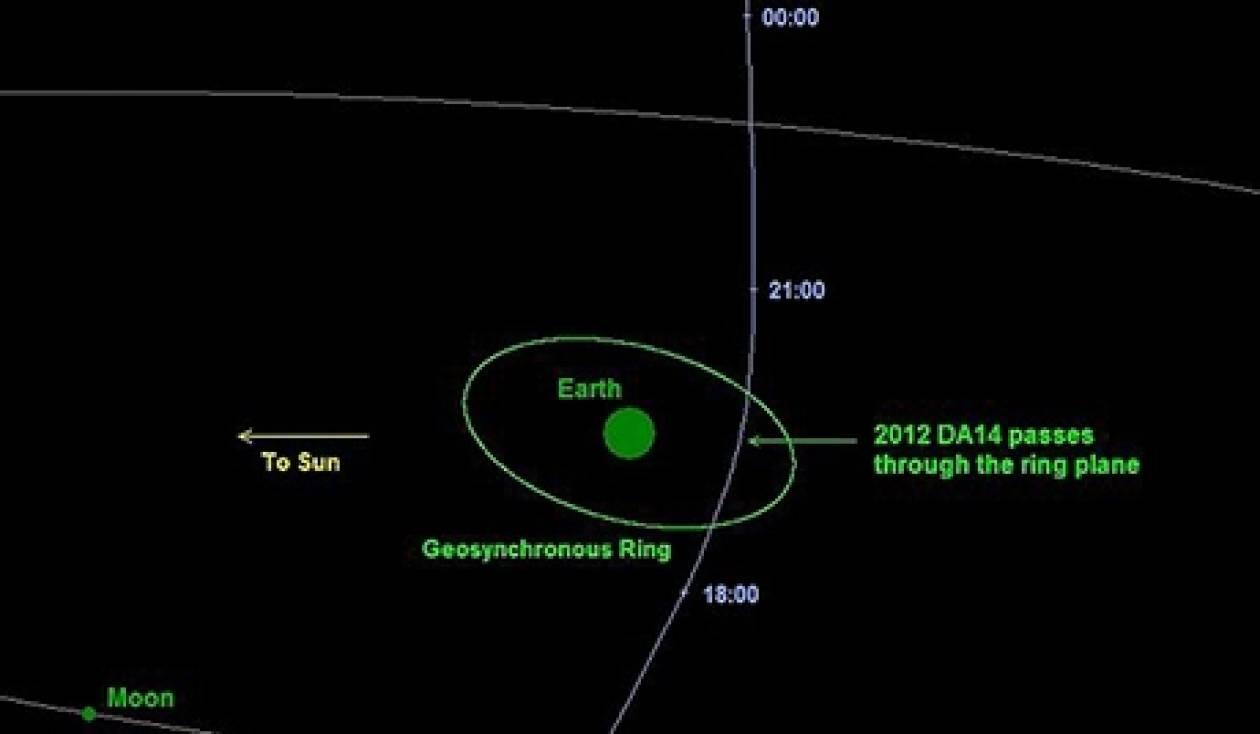 Ο αστεροειδής 2012 DA14 την επόμενη φορά θα προσεγγίσει τη Γη το 2046