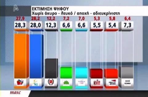 Δημοσκόπηση: Προβάδισμα του ΣΥΡΙΖΑ με 0,3%
