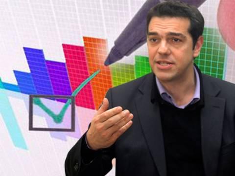 Προβάδισμα του ΣΥΡΙΖΑ σε νέα δημοσκόπηση