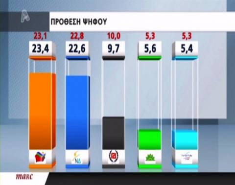 Νέα δημοσκόπηση: Το προβάδισμα ο ΣΥΡΙΖΑ - Καταλληλότερος ο Σαμαράς