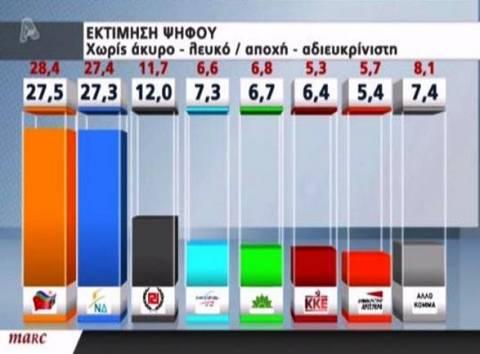 Νέα δημοσκόπηση: Οριακό προβάδισμα του ΣΥΡΙΖΑ έναντι της ΝΔ