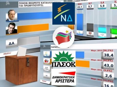 Δημοσκόπηση: Οριακή πρωτιά του ΣΥΡΙΖΑ έναντι της ΝΔ