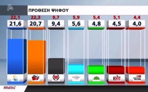 Νέα δημοσκόπηση: Με 0,9% προηγείται η Νέα Δημοκρατία