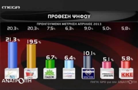 Δημοσκόπηση: Ελαφρύ προβάδισμα της Νέας Δημοκρατίας