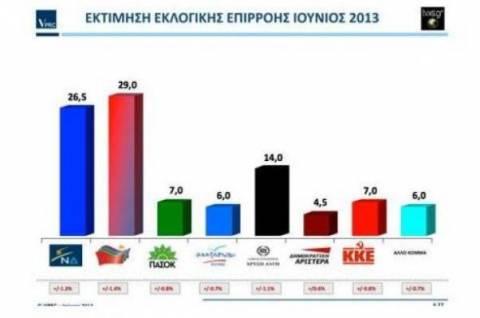 ΔΗΜΟΣΚΟΠΗΣΗ:Με 2,5 μονάδες μπροστά πέρασε ο ΣΥΡΙΖΑ τη ΝΔ