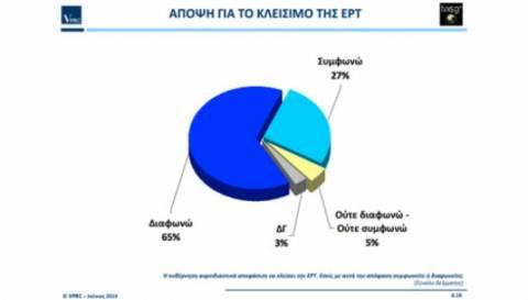 Δημοσκόπηση:Το 65% διαφωνεί με το κλείσιμο της ΕΡΤ