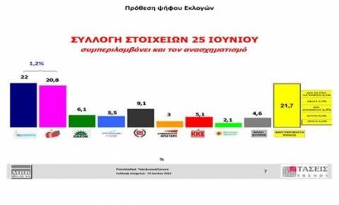 MRB: Προβάδισμα Ν.Δ. στην πρόθεση ψήφου
