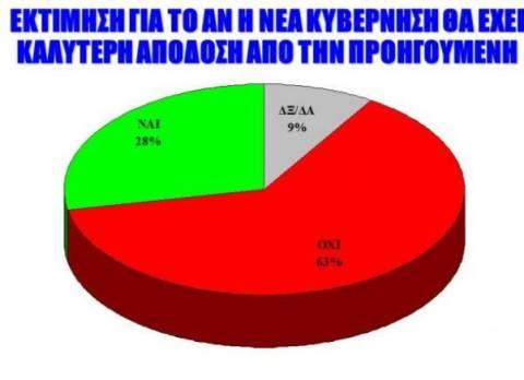Δημοσκόπηση:Αρνητικό το έργο της τρικομματικής λέει το 67%