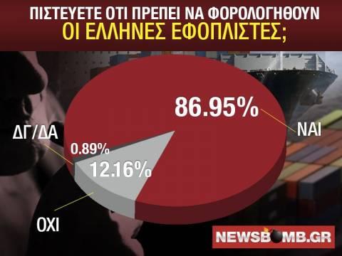Φορολόγηση των Ελλήνων εφοπλιστών ζητά η πλειοψηφία των πολιτών