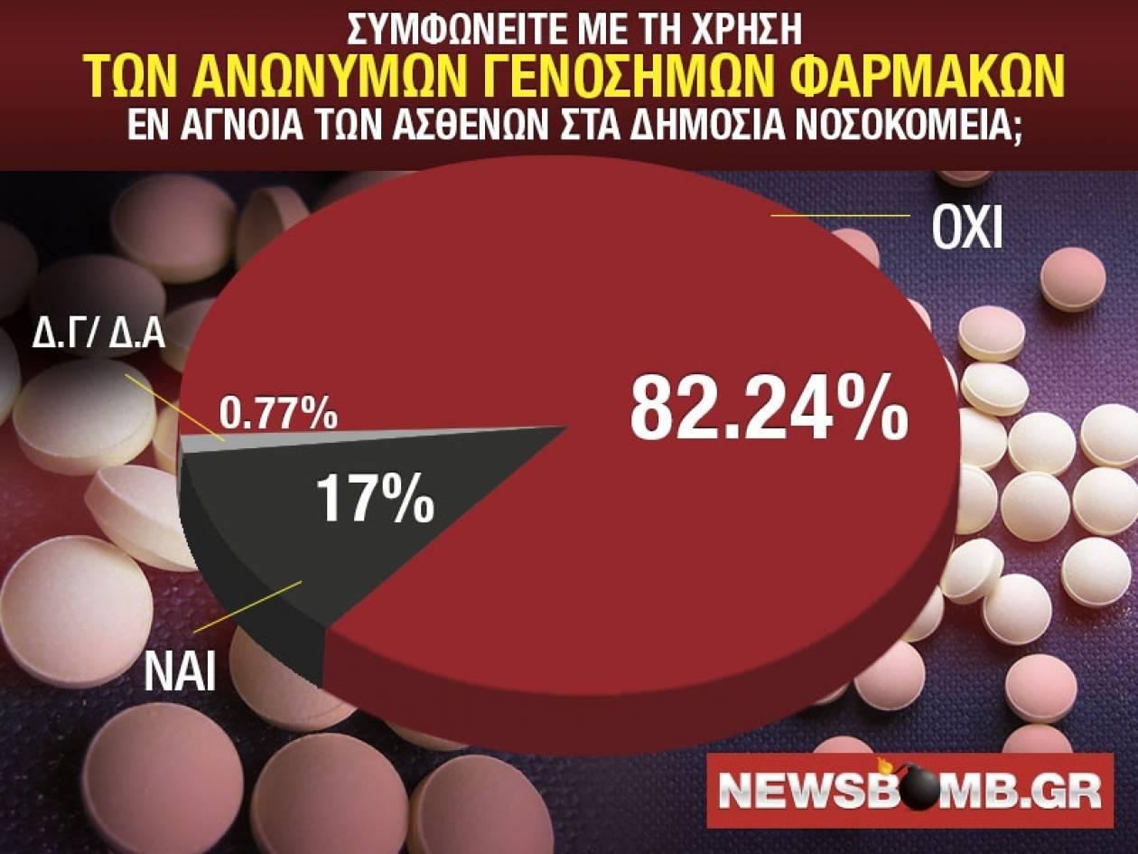 Δημοψήφισμα newsbomb.gr: Συντριπτική απόρριψη των ανώνυμων γενόσημων
