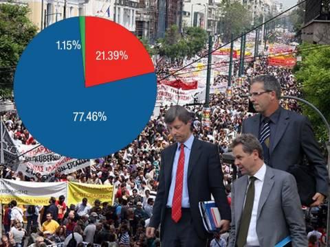 Δημοψήφισμα: Οι πολίτες λένε «όχι» στην απαγόρευση των απεργιών