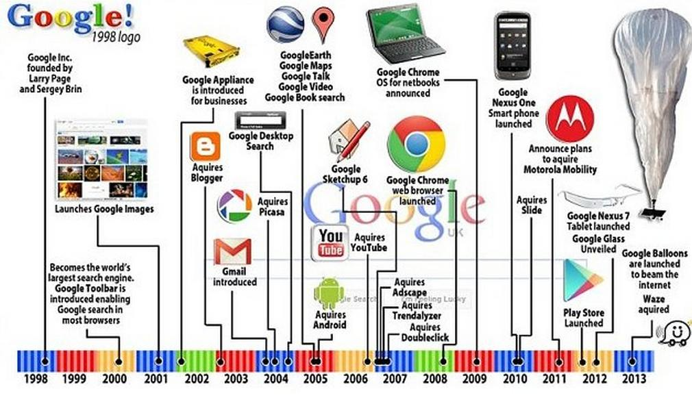 Google-Search-engine-celebrates-15-years-2