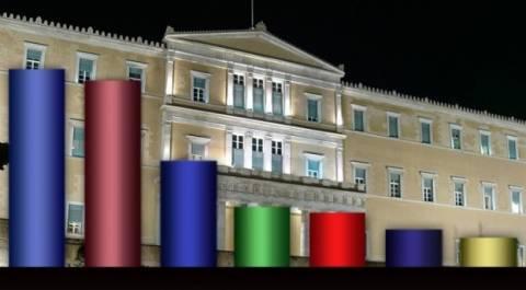 Νέα δημοσκόπηση: Οριακό προβάδισμα της ΝΔ έναντι του ΣΥΡΙΖΑ