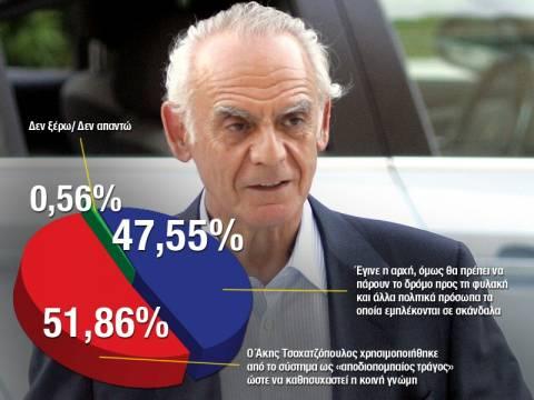 «Αποδιοπομπαίος τράγος» ο Άκης Τσοχατζόπουλος για τους πολίτες