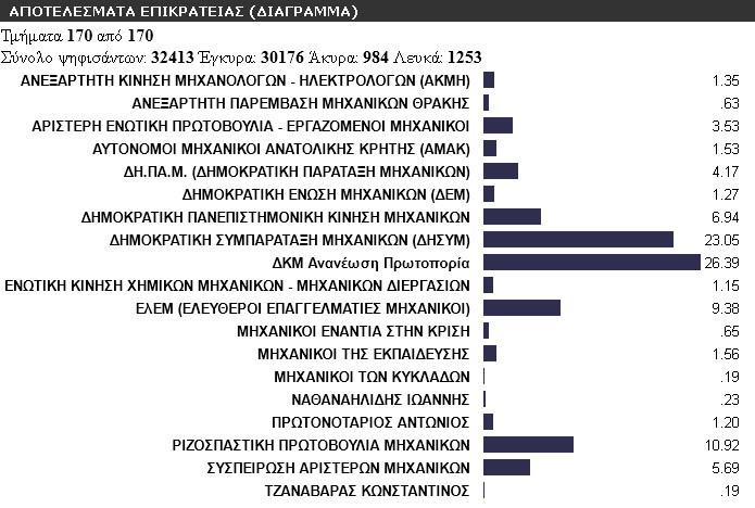 Η ΝΔ μεγάλη νικήτρια στις εκλογές του ΤΕΕ