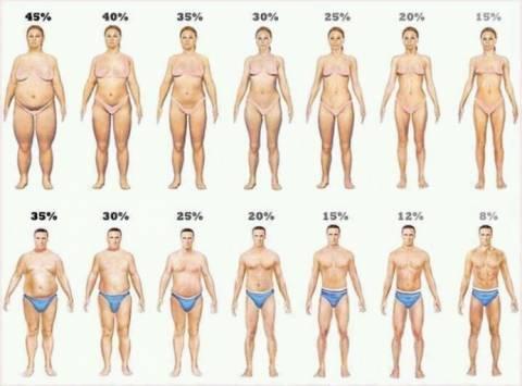 Δέκα πράγματα που ίσως δεν γνωρίζατε για το ανθρώπινο σώμα (part 2)