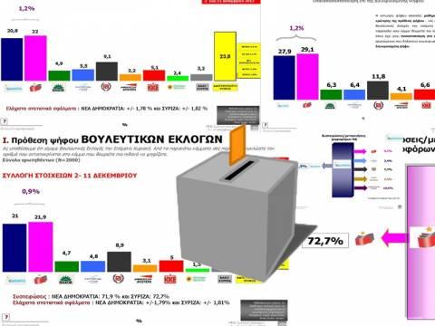 Προβάδισμα του ΣΥΡΙΖΑ 0,9% έναντι της ΝΔ