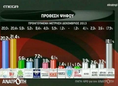Προβάδισμα του ΣΥΡΙΖΑ έναντι της ΝΔ δίνει νέα δημοσκόπηση