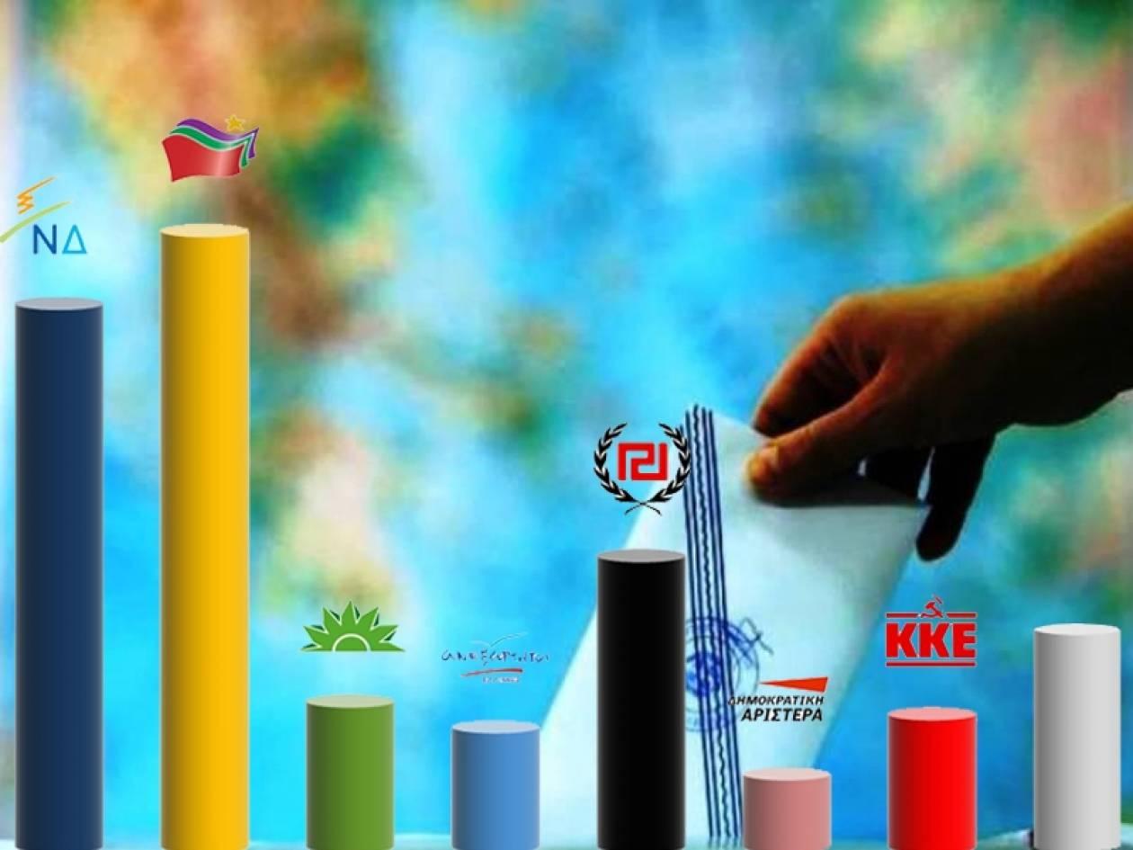 Νέα δημοσκόπηση: Ανοίγει η «ψαλίδα» υπέρ του ΣΥΡΙΖΑ