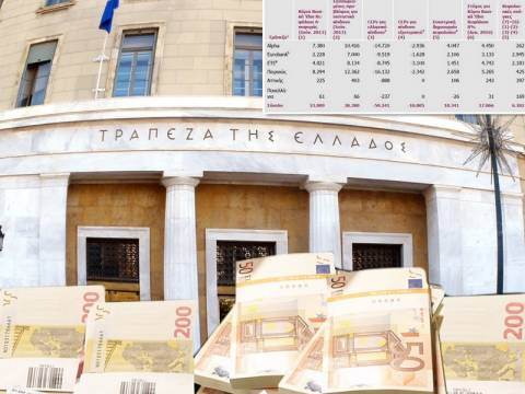 ΤτΕ: Στα 6,38 δισ. ευρώ οι κεφαλαιακές ανάγκες των τραπεζών
