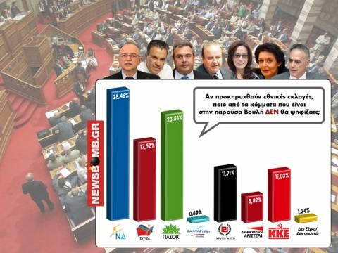 Οι αντιδράσεις των κομμάτων για το μεγάλο δημοψήφισμα του Newsbomb.gr