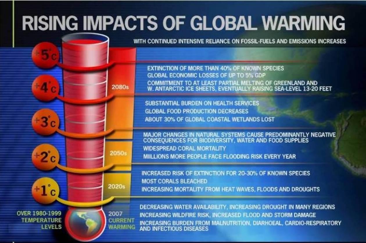 IPCC: «Ο πλανήτης μας εκπέμπει SOS»